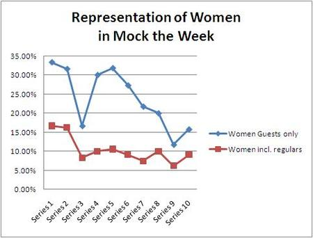 A 2-line graph entitled Representation of Women in Mock the Week, showing the proportion of female guests alone, compared to the proportion of female guests when including regulars